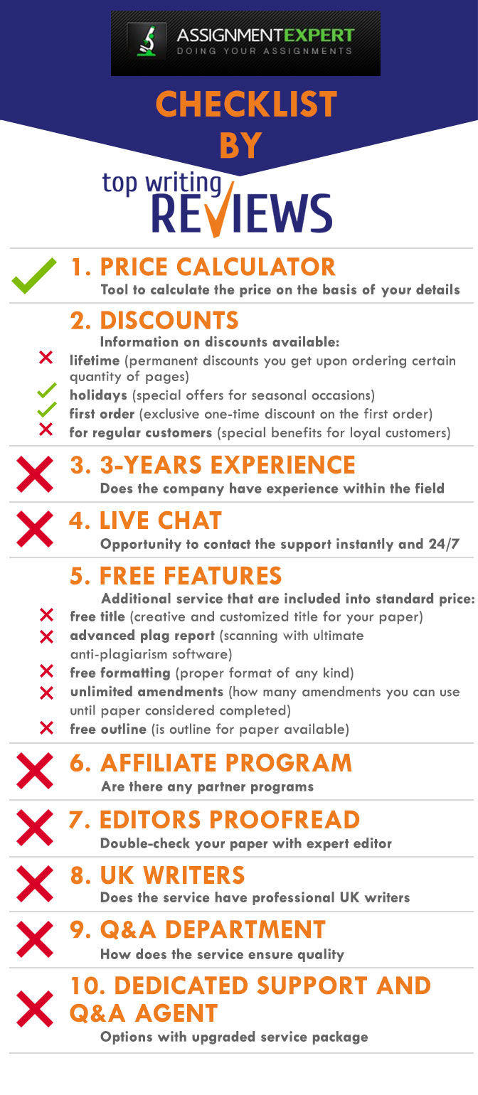 Review of Assignment Expert by TopWritingReviews infographic
