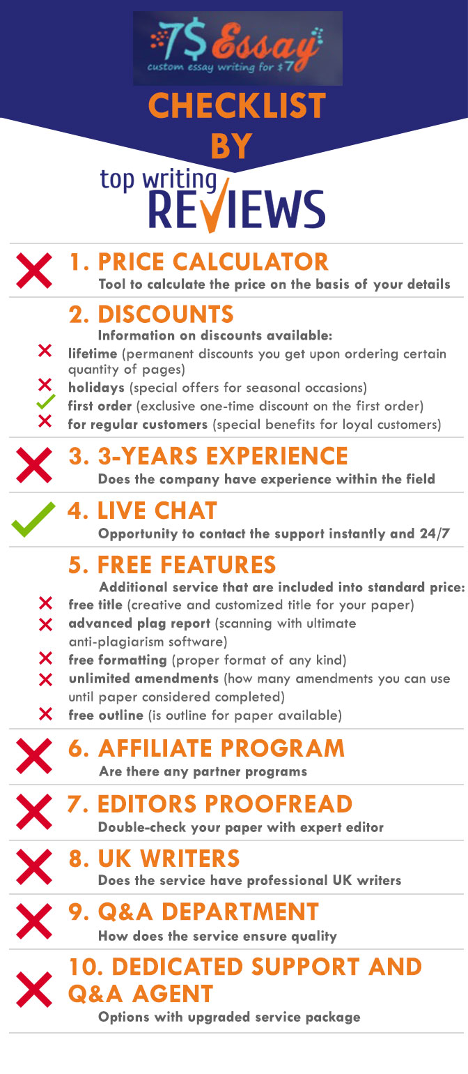 Review of 7Dollar Essay by TopWritingReviews infographic