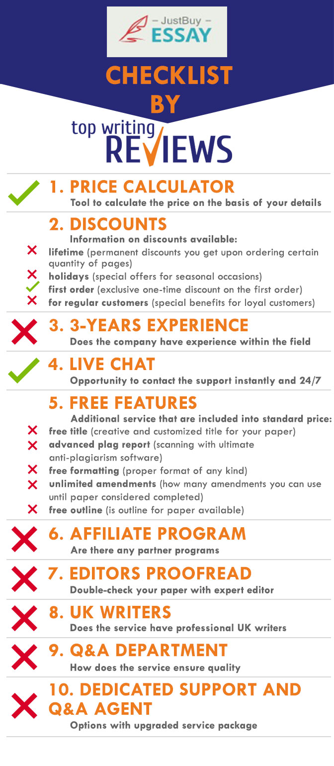 Review of Just Buy Essay by TopWritingReviews infographic