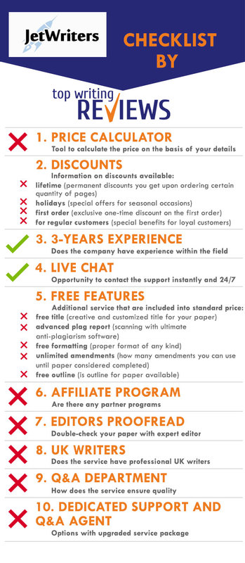Review of Jet Writers by TopWritingReviews infographic
