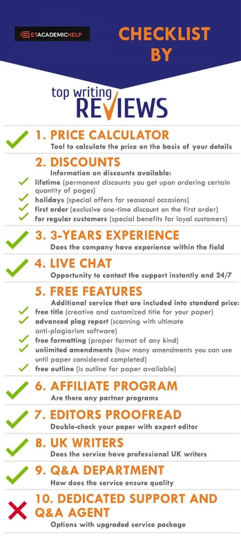 Review of Get Academic Help by TopWritingReviews infographic