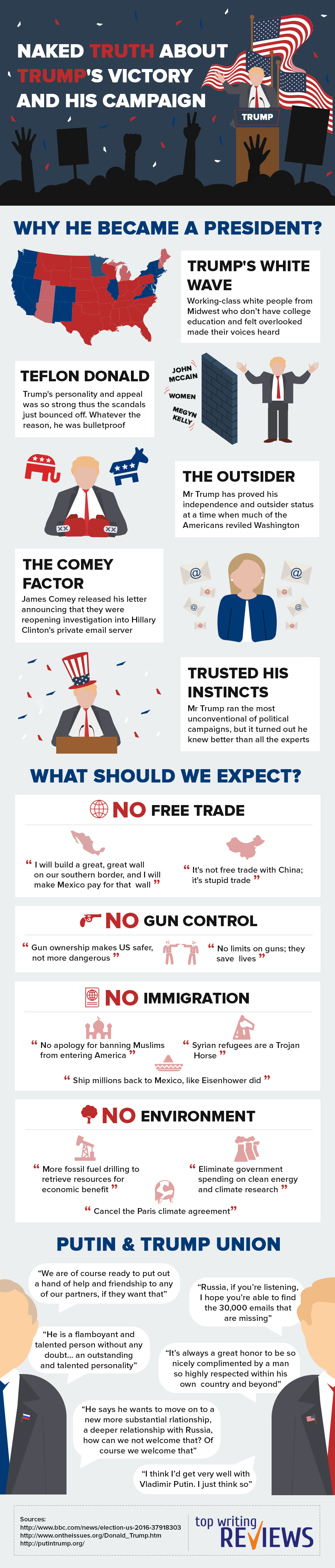 How Trump was elected and what to expect infographic